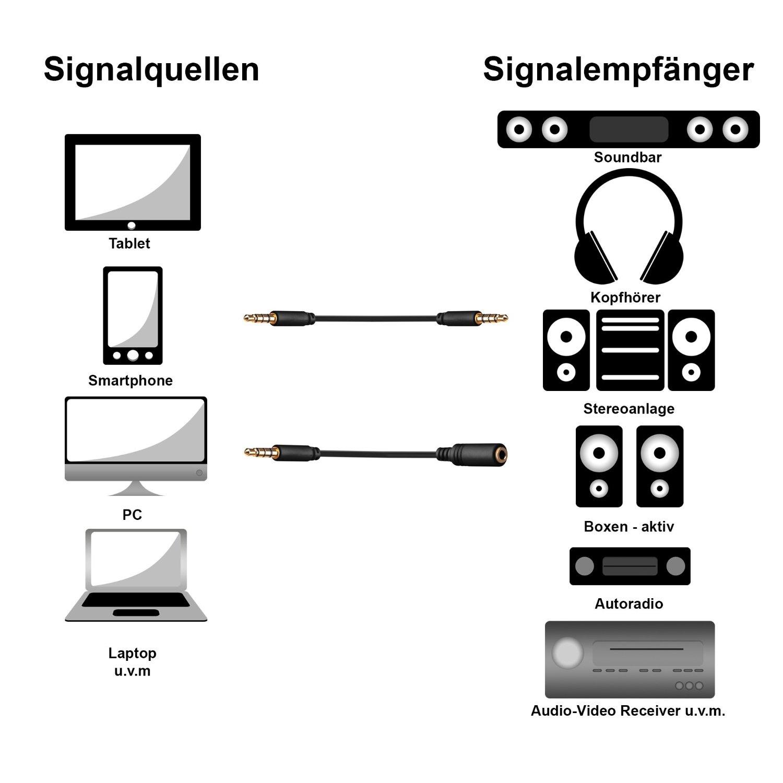Erfreut Kopfhörer Schaltplan Stecker Bilder - Der Schaltplan ...