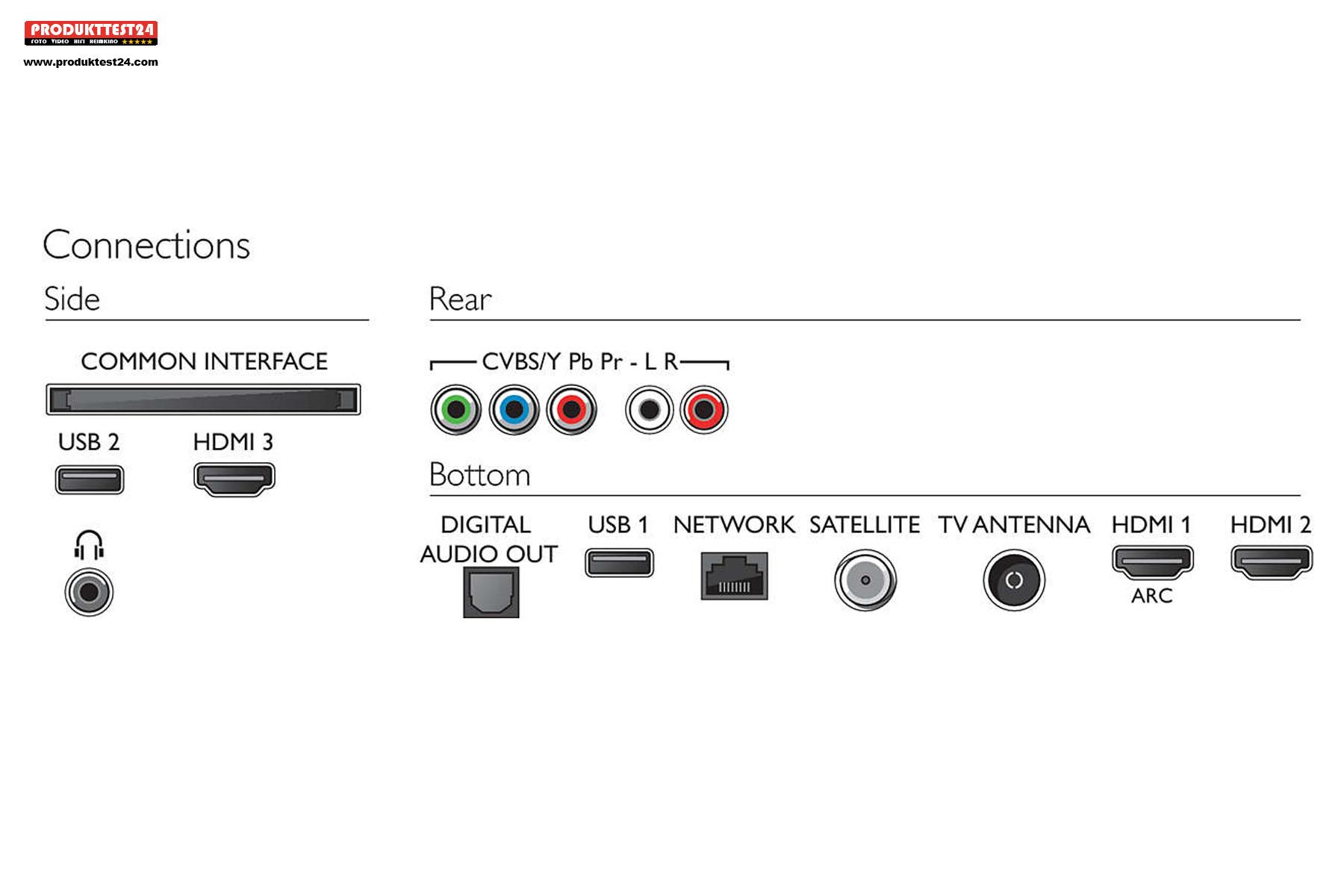 Digitale und analoge Anschlussmöglichkeiten