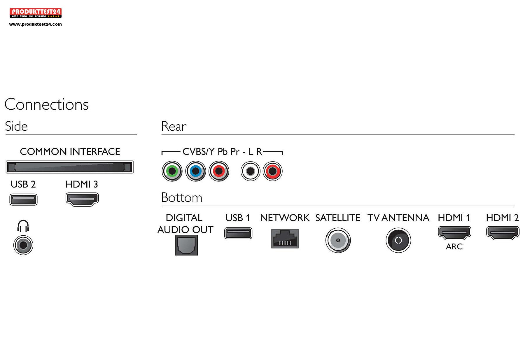 Zahlreiche digitale und analoge Anschlüsse. Allerdings ohne Bluetooth.